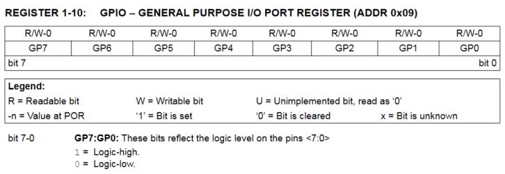 Rejestr GPIO – odczytywanie stanu wejść