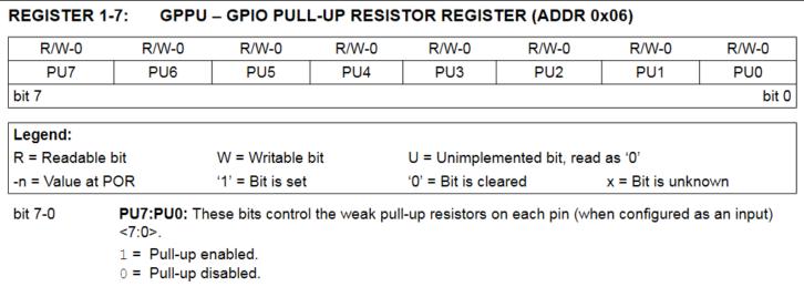 Rejestr GPPU – aktywacja rezystorów podciągających na wejściach