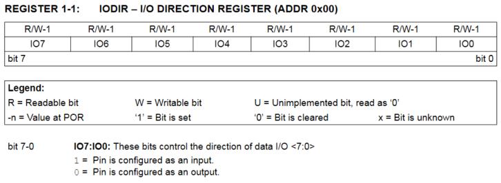 Rejestr IODIR – konfiguracja trybu pracy GPIO