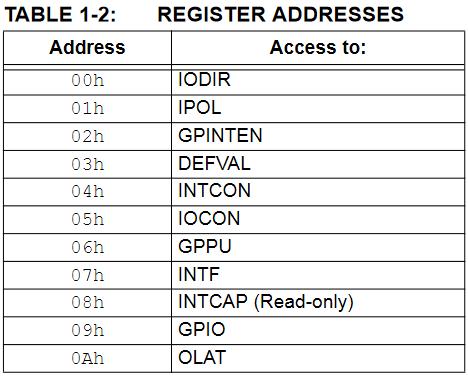 Rejestry układu MCP23S08