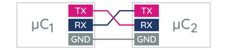 Przykład komunikacji między dwoma mikrokontrolerami przez UART