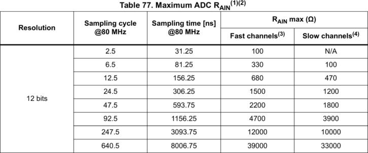 Informacja o zależności czasu próbkowania ADC od oporu źródła