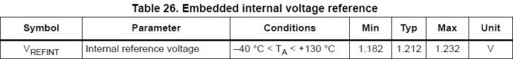 Informacja o wartości napięcia referencyjnego w STM32L476