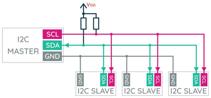 Schemat podłączenia trzech urządzeń podrzędnych do wspólnej magistrali I2C