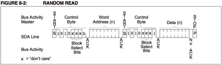 Diagram informujący o sposobie odczytu danych z pamięci 24AA01