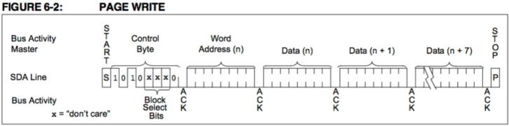 Diagram informujący o sposobie zapisu do pamięci 24AA01