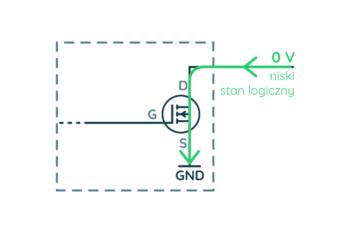 Wyjście typu otwarty dren (niski stan logiczny)