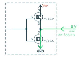 Wyjście typu push-pull (niski stan logiczny)