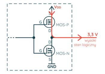 Wyjście typu push-pull (wysoki stan logiczny)