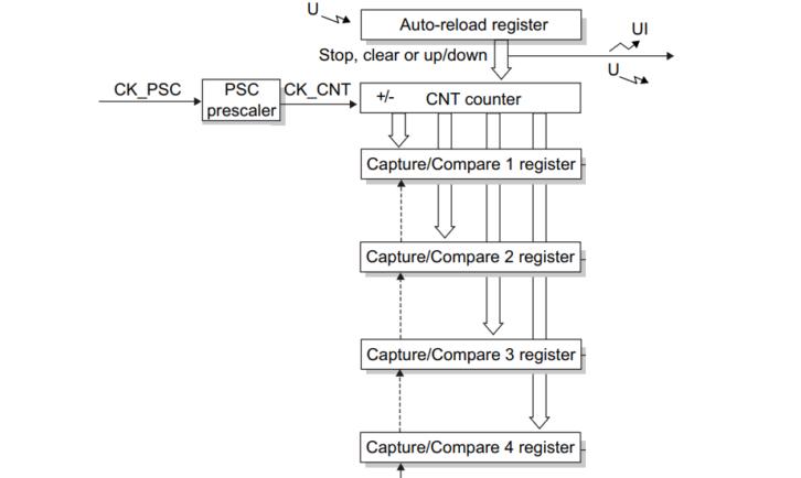 Podobieństwo do licznika podstawowego (fragment schematu z dokumentacji)