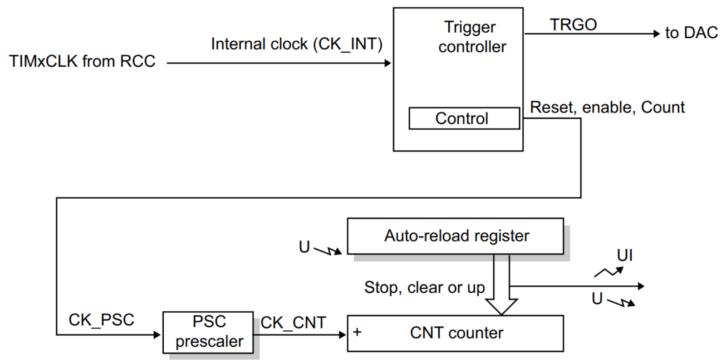 Schemat blokowy podstawowego licznika z STM32L4