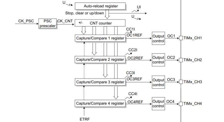Kolejny fragment schematu blokowego licznika – połączenie z wyjściami (fragment schematu z dokumentacji)