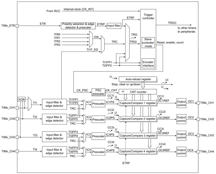 Schemat blokowy liczników ogólnego zastosowania w STM32L4