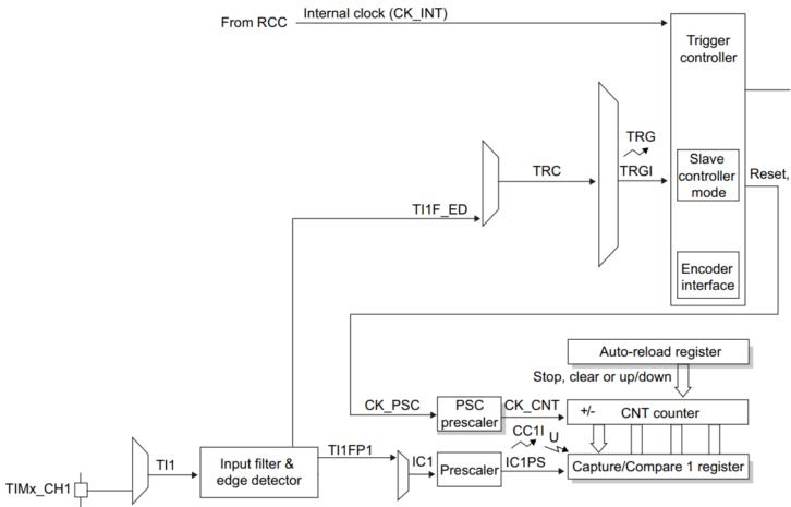 Kolejny element schematu blokowego licznika (fragment schematu z dokumentacji)