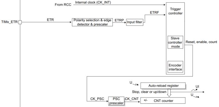 Kolejny element schematu blokowego licznika TIM3 (fragment schematu z dokumentacji)
