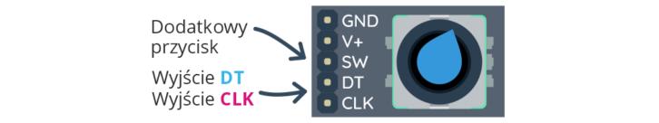 Moduł enkodera obrotowego