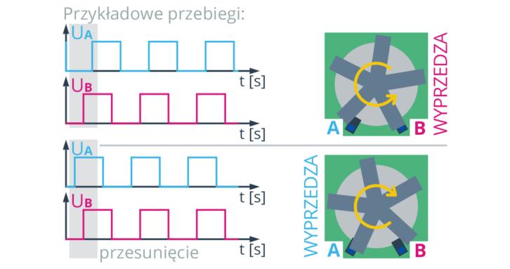 Zasada działania enkodera obrotowego
