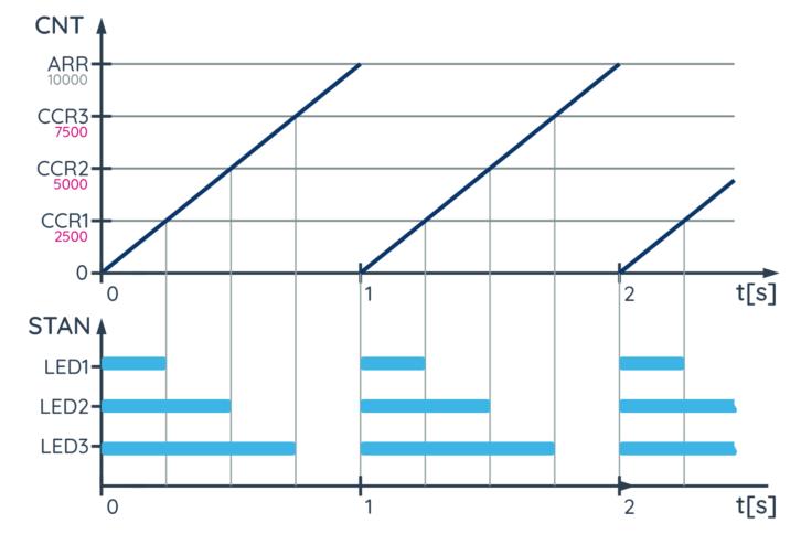 Wykresy przedstawiające działanie programu