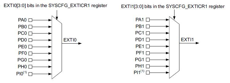 Przerwanie może być wygenerowane przez tylko jeden pin z danym numerem