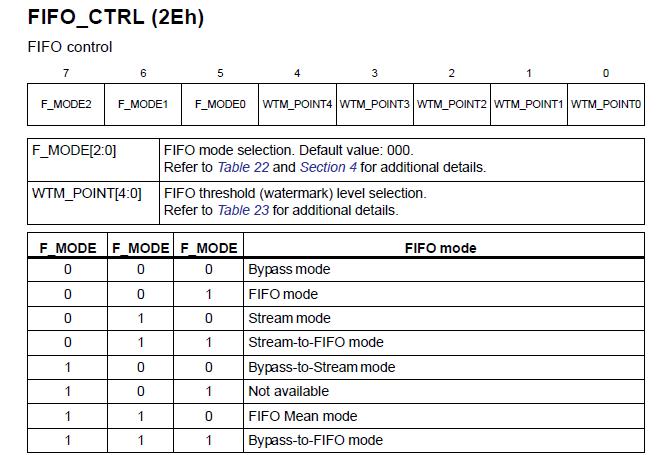 Konfiguracja kolejki za pomocą rejestru FIFO_CTRL