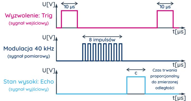 Przebiegi związane z pomiarem odległości za pomocą czujnika HC-SR04