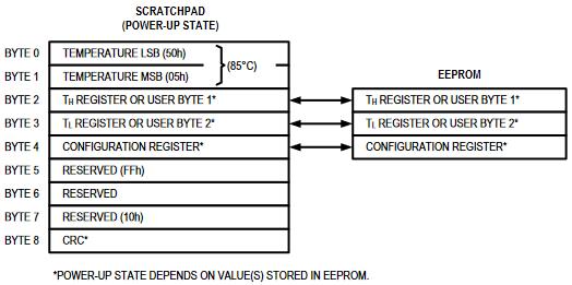 Opis komórek pamięci DS18B20 (fragment dokumentacji)