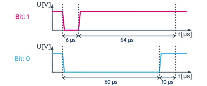 Sposób reprezentacji bitów w 1-wire