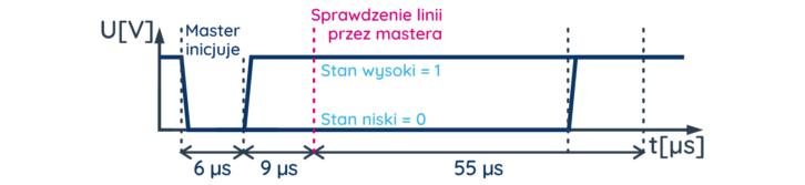 Sekwencja rozpoczynająca odczyt danych przez 1-wire