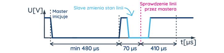 Sekwencja reset, informująca o początku transmisji 1-wire